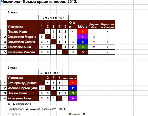 Чемпионат Крыма среди юниоров 2012