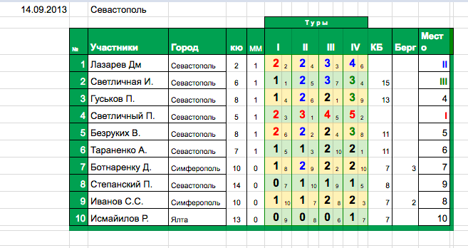 I полу-финал XXXII Чемпионат Крыма 2013
