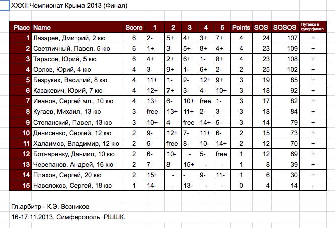 II полу-финал XXXII Чемпионат Крыма 2013 и открытый чемпионат Севастополя 2013